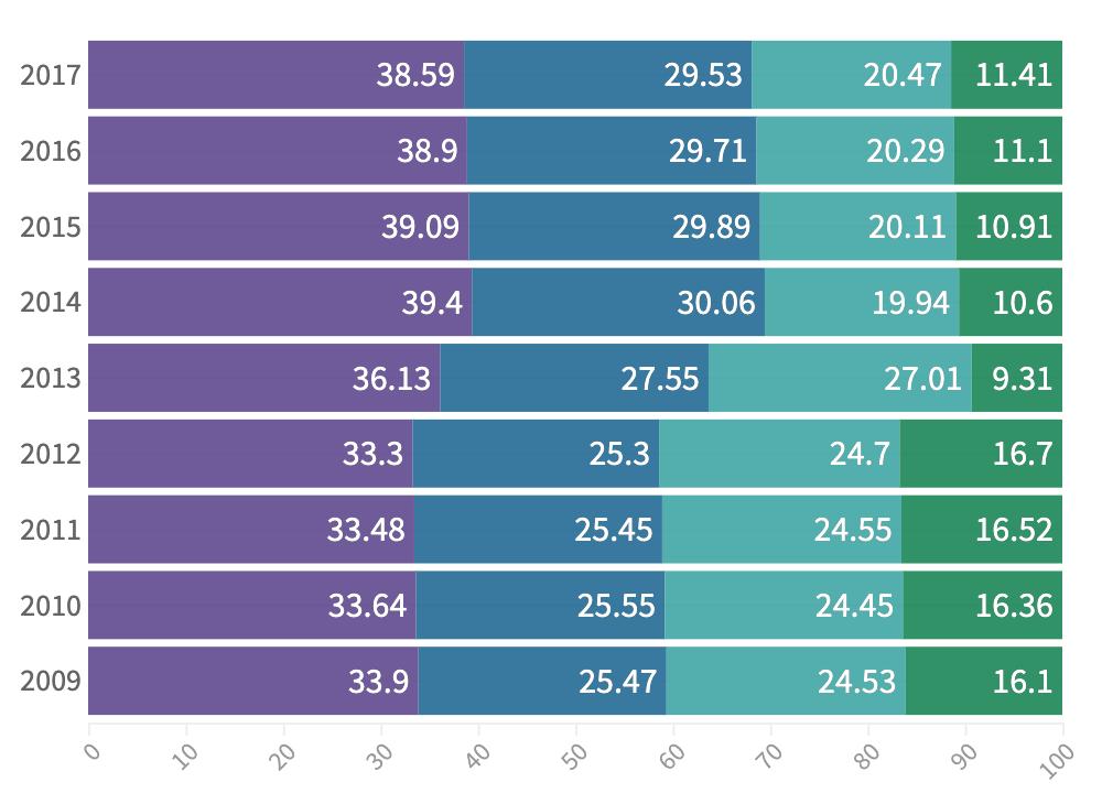 Better bar chart labels
