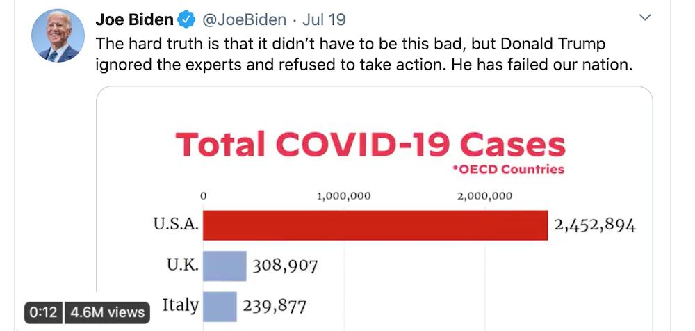 Joe Biden bar chart race