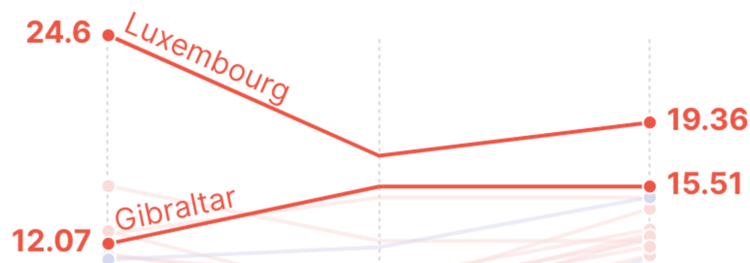 Slope chart improvements