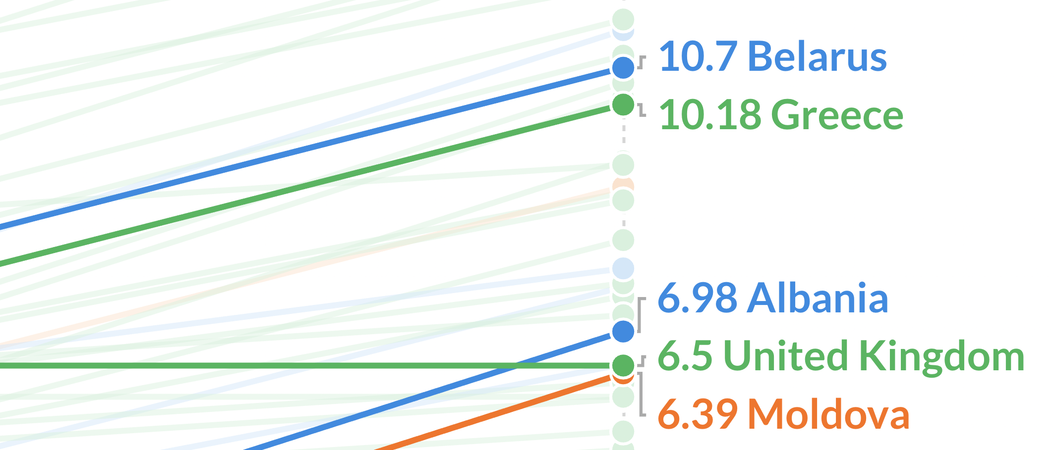 Improved labelling in the Slope chart