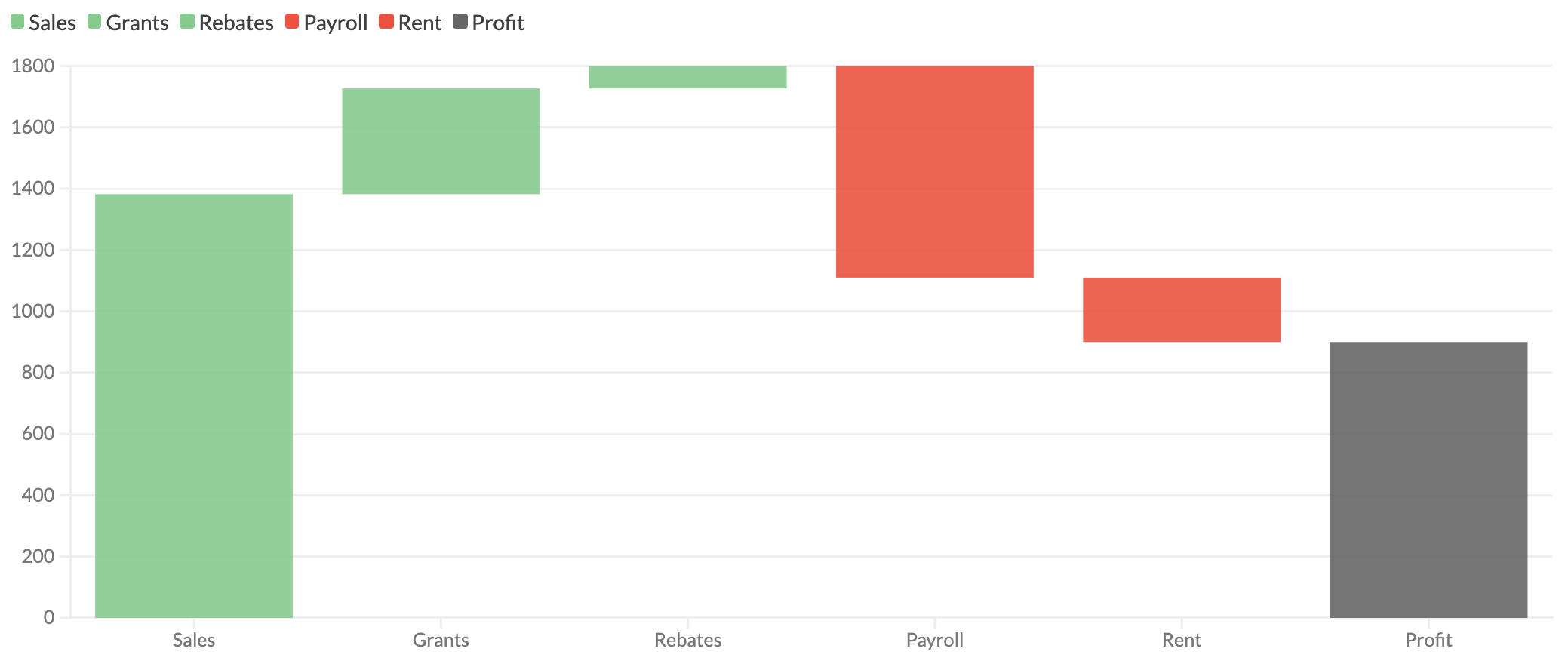 Waterfall charts now available in the Line, bar and pie template